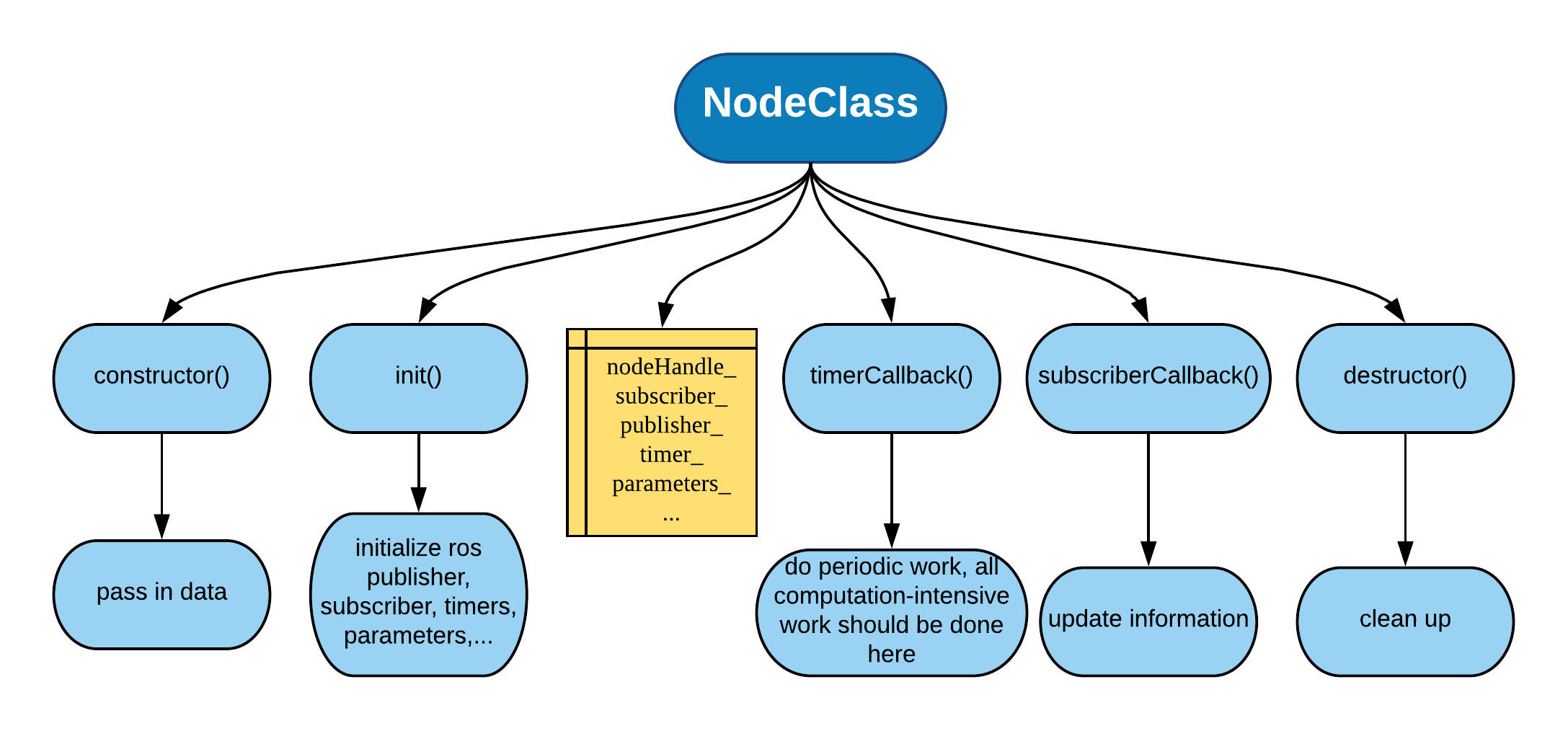 Several Ways of Writing a ROS Node - Yu Zhang's Homepage